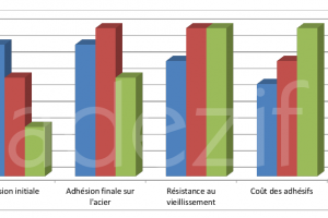 graphe de comparaison des trois masses adhésives